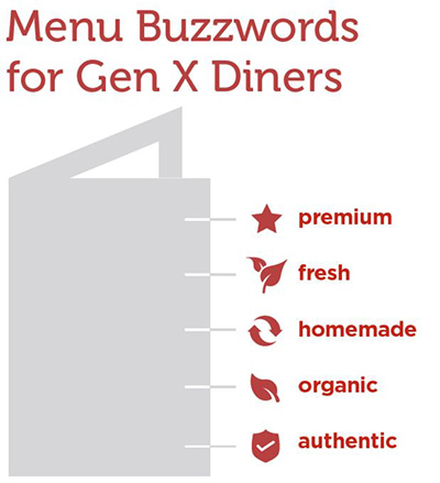 genx menu buzzwords
